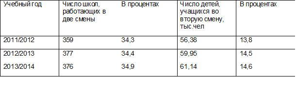 В Свердловской области растет число школьников, учащихся во вторую смену