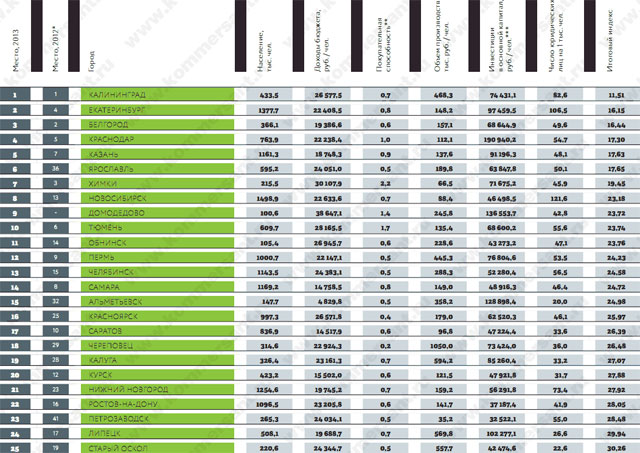 Челябинск занял 13 место в рейтинге лучших городов России